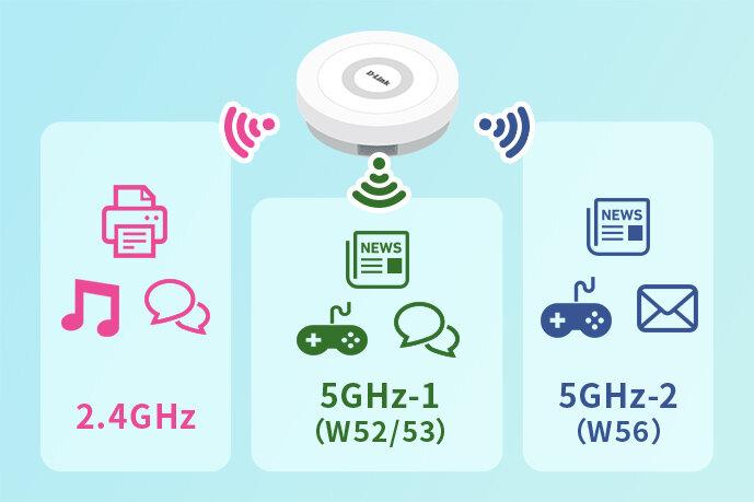 トライバンド Wi-Fi